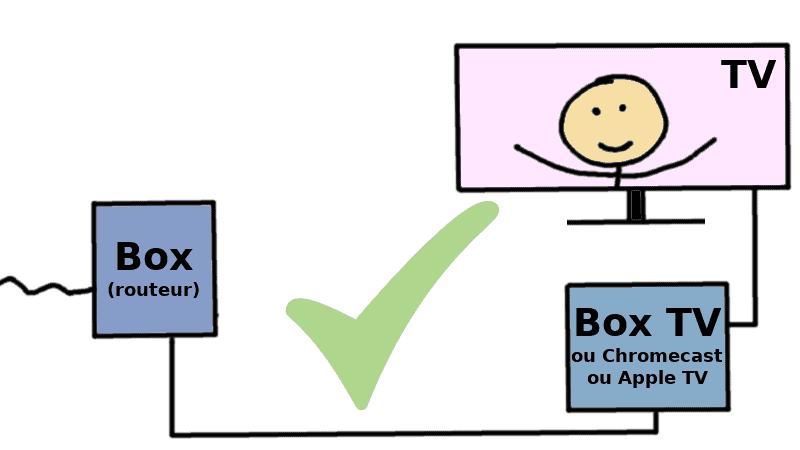 box tv reliée par cable = ok