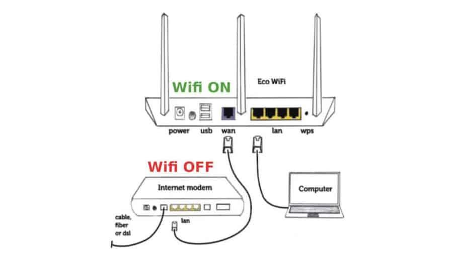 schéma de fonctionnement de l'éco router wifi