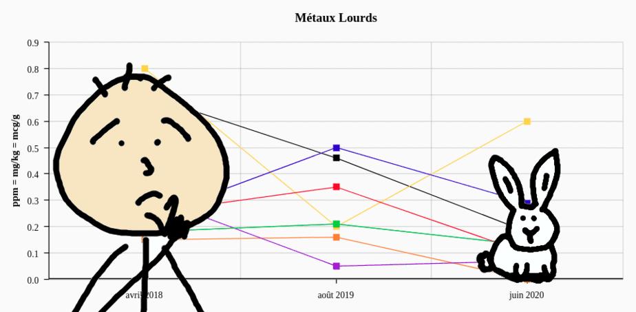 Minéraux et Métaux Lourds: Ce que j'ai pu lire dans mes cheveux!